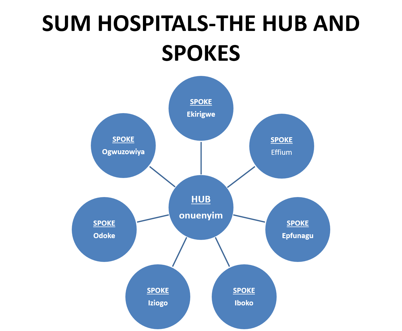 Visual of the hub and spoke system of health delivery, including the hub in the center which is where administration function is, surrounded by spokes delivering care.