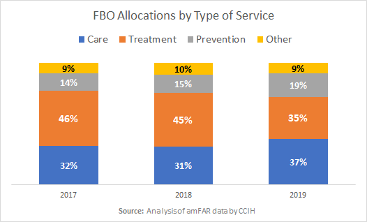 A graph shows how FBO funding went mostly to care, treatment, and prevention in 2019, with allocations to prevention increasing from 14% to 19% from 2018 to 2019